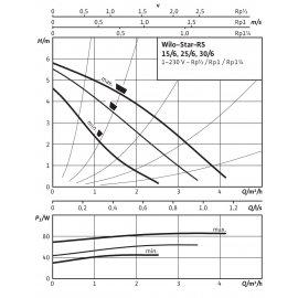 Циркуляционный насос Wilo Star-RS30/6
