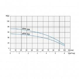 Скважинный насос Watomo 4SNM 4006