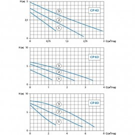 Циркуляционный насос Watomo CP 43 (база 180 мм)