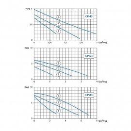 Циркуляционный насос Watomo CP 43 (база 130 мм)