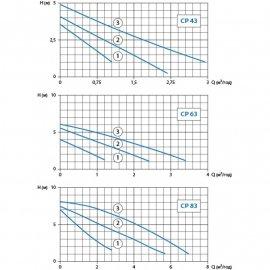 Циркуляционный насос Watomo CP 63 (база 180 мм)