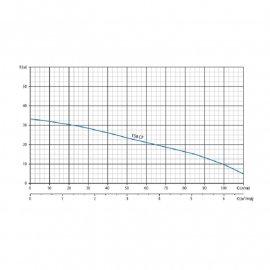 Насос поверхностный Watomo Agro 158 CF