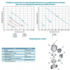Циркуляционный насос Aquatica GPD25-4S/180   (Украина)
