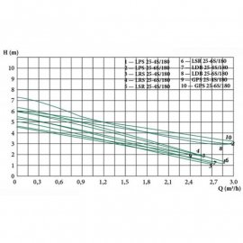 Циркуляционный насос EUROAQUA GPS 25-4S/180 | (Китай)