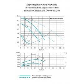 Циркуляционный насос Calpeda NCD4 65-30/340 | (Италия)