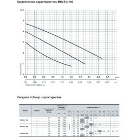 Циркуляционный насос Rudes RH 25-4-180 | (Китай)