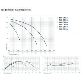 Циркуляционный насос Sprut 3VP-DN50