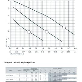 Циркуляционный насос Sprut LRS 25-6S-180 | (Китай)