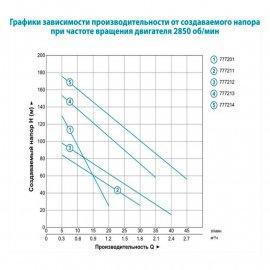 Насос для скважин Aquatica 3QGD0,8-50-0,37 | (Украина)