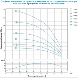 Насос для скважин Aquatica 3.5SDm3/6 | (Украина)