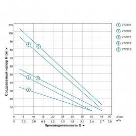 Насос для скважин Aquatica 3SKm75 | (Украина)