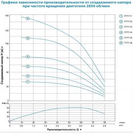 Насос для скважин Aquatica 3.5SDm3/8 | (Украина)